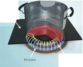 схема работы индукционной варочной поверхности