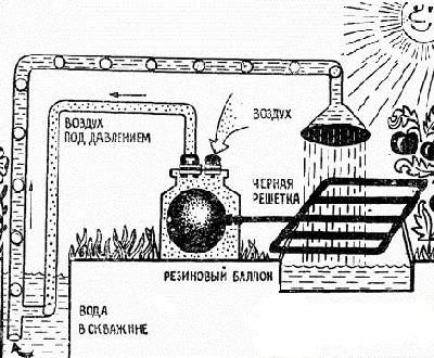 насос на солнечной энергии