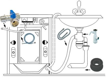 схема подключени к канализации