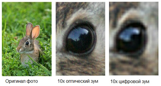 разница между цифровым и оптическим зумом
