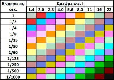 таблица изменения экспозиции в зависимости от выдержки и диафрагмы