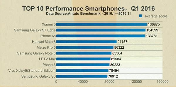 Сравнение мобильных процессоров Mediatek Helio X20 и Snapdragon 820