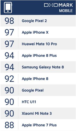 Рейтинг камерофонов от DXOMARK