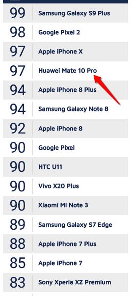 рейтинг камерофонов по версии dxomark
