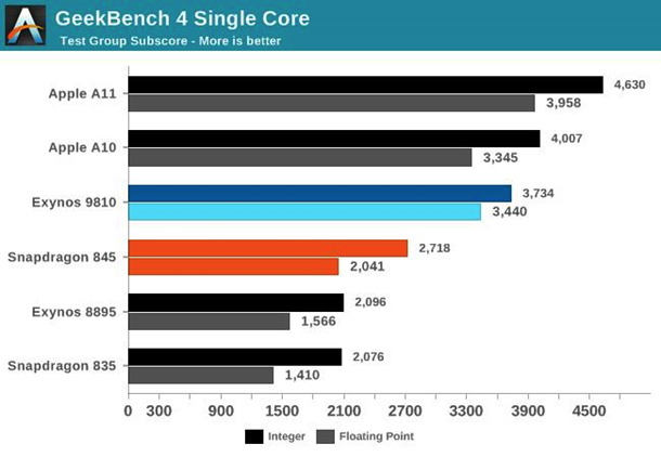 тестирование процессоров apple a11 bionic и exynos 9810