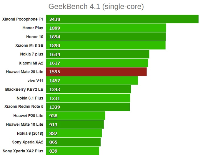 GeekBench 4.1 mate 20 lite