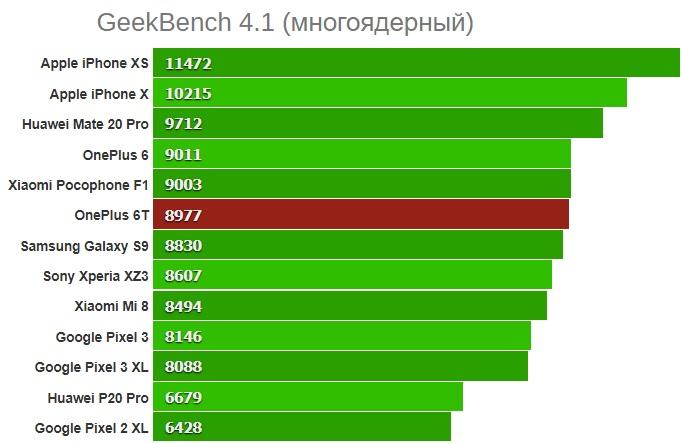 GeekBench 4.1 (многоядерный)