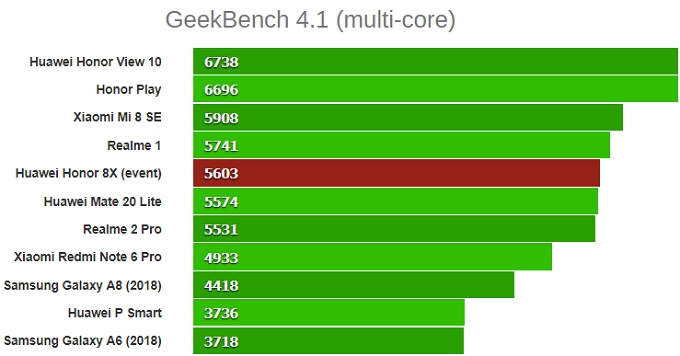 GeekBench 4.1 (multi-core)