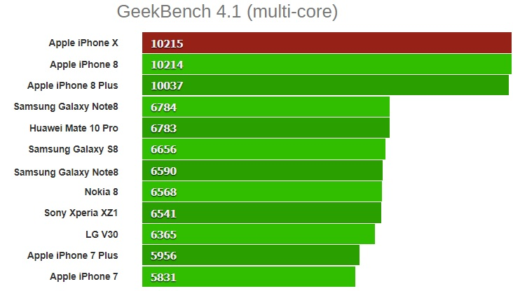 GeekBench 4.1 multi core iphone x