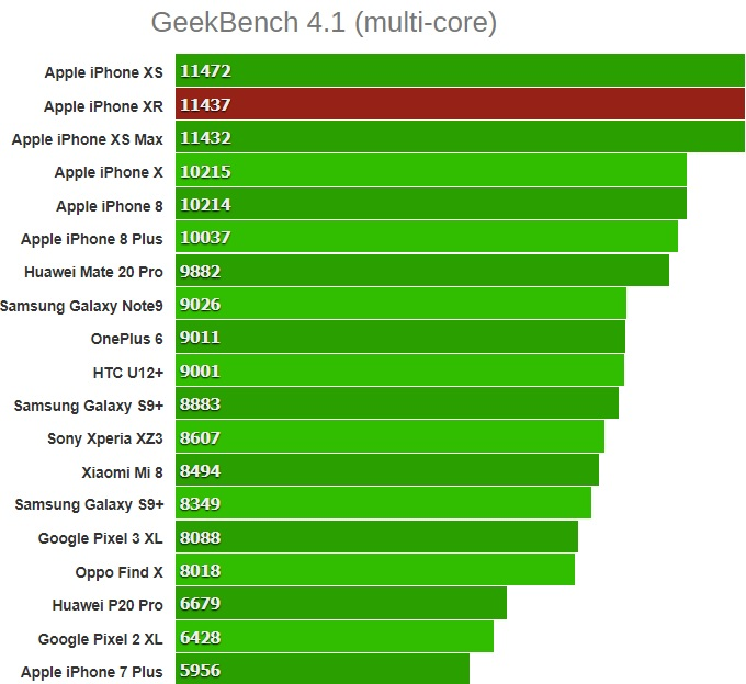 GeekBench 4.1 (multi-core) iphone xr