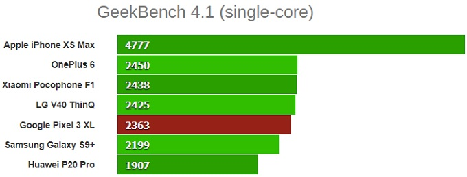GeekBench 4.1 (одноядерный) google pixel 3 xl