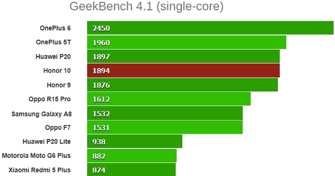 GeekBench 4.1 (single-core)