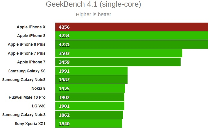 GeekBench 4.1 single core iphone x