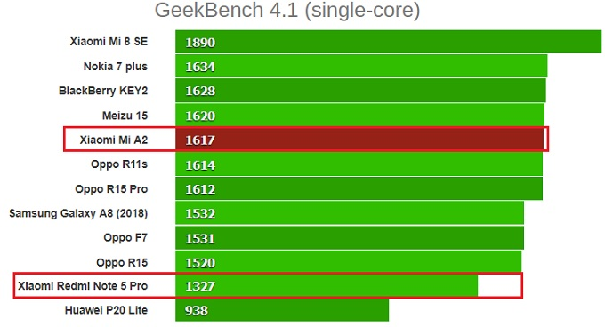GeekBench 4.1 (single-core) redmi note 5 vs xioami mi a2