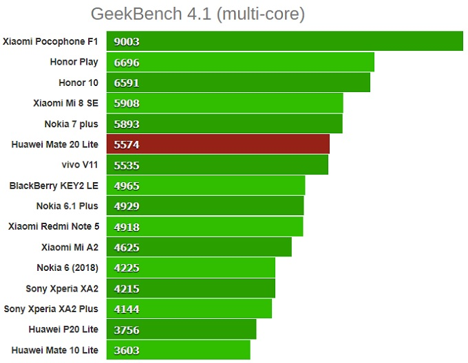 Тест GeekBench 4.1 mate 20 lite