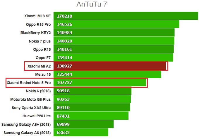 antutu 7 xaomi redmi note 5 vs mi a2