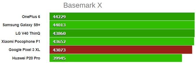 basemark x google pixel 3 xl