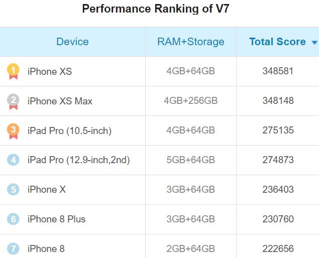 производительность antutu ios iphone x xs