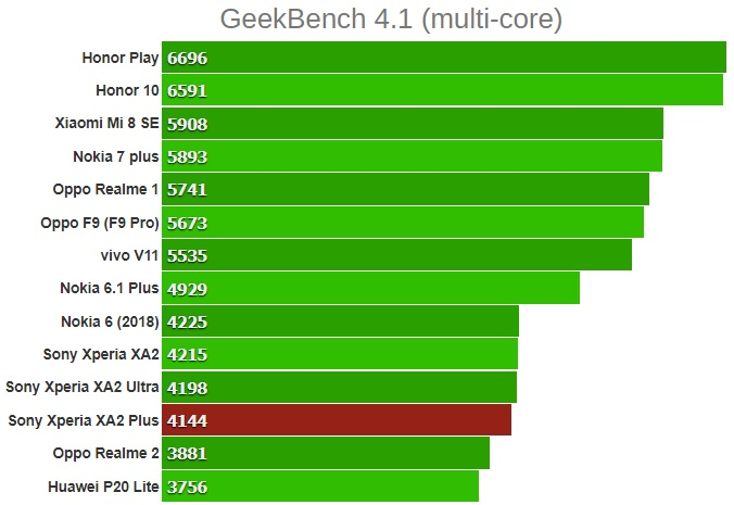 GeekBench 4.1 (многоядерный) sony xa2 plus
