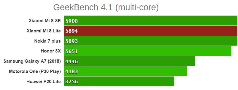 GeekBench 4.1 (многоядерный) xiaomi mi 8 lite honor 8x