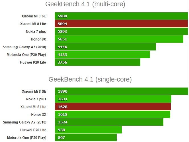 GeekBench 4.1 xiaomi mi 8 lite