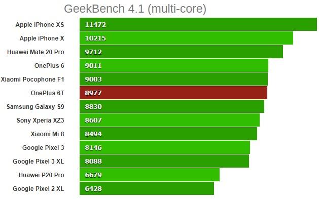 oneplus 6t GeekBench 4.1 (многоядерный)