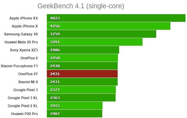 oneplus 6t GeekBench 4.1 (одноядерный)