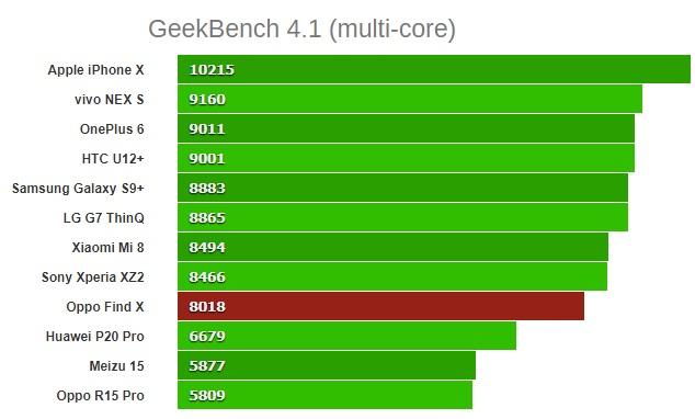 GeekBench 4.1 (multi-core)