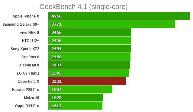 oppo find x GeekBench 4.1 (single-core)
