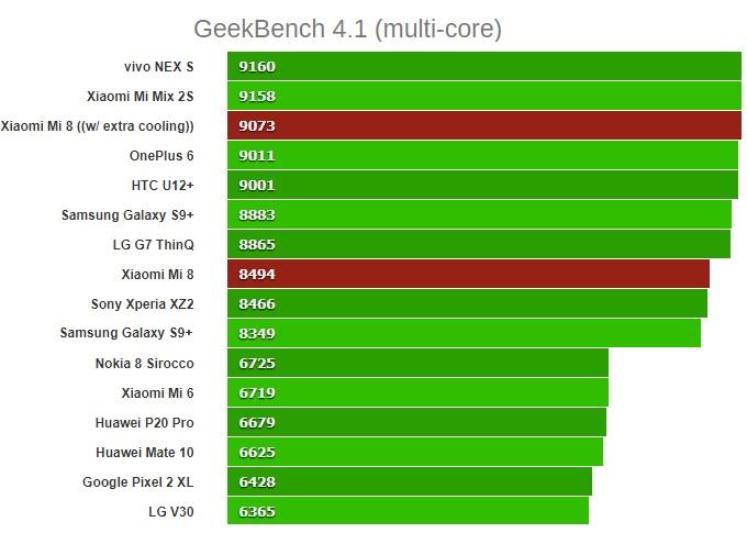 xiaomi mi 8 GeekBench 4.1 (multi-core)