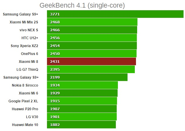 xiaomi mi 8 GeekBench 4.1 (single-core)