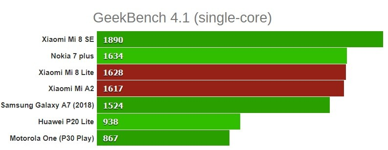 geekbench single core xiaomi mi 8 lite mi a2