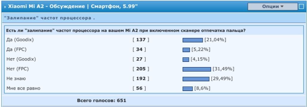 опрос 4PDA по залипанию частот на xiaomi mi a2