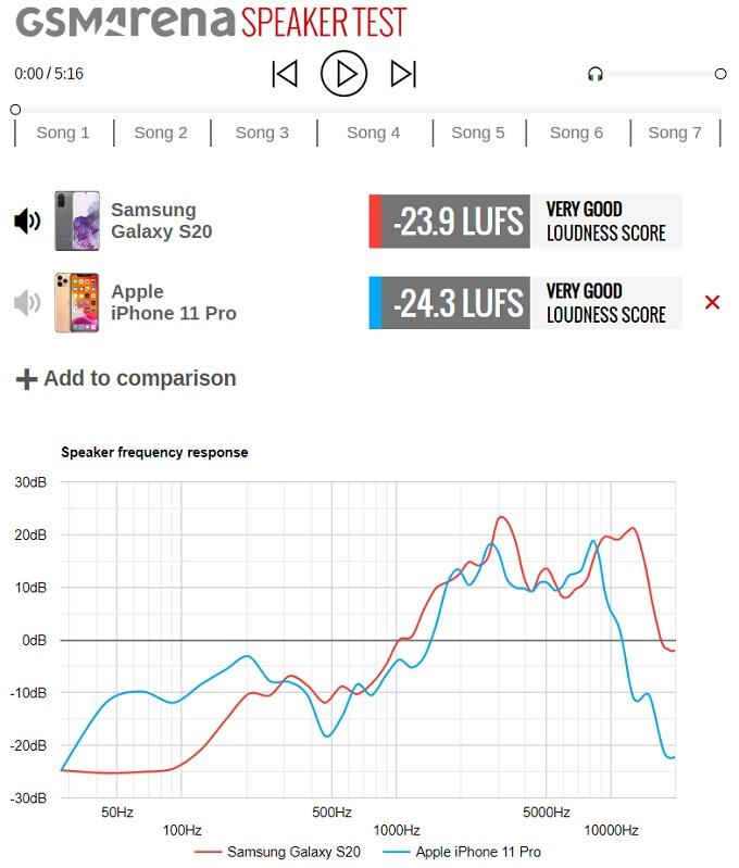 audio test samsung s20 vs iphone 11 pro