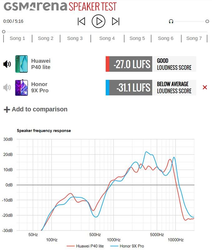 test audio huawei p40 lite