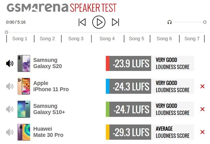 тест звука samsung s20 iphone 11 pro samsung s10 plus huawei mate 30 pro